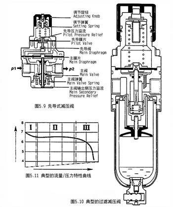 过滤减压阀内部结构图