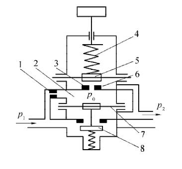 三联件减压阀工作原理