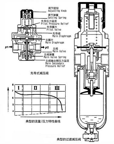 压缩空气过滤减压阀的工作原理和作用