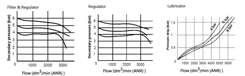 排水方式 自动排水器 主体 工程塑料(尼龙系列) 手动排水器 杯体 聚