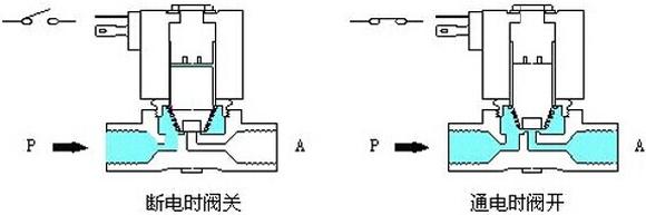 直动式电磁阀工作原理图
