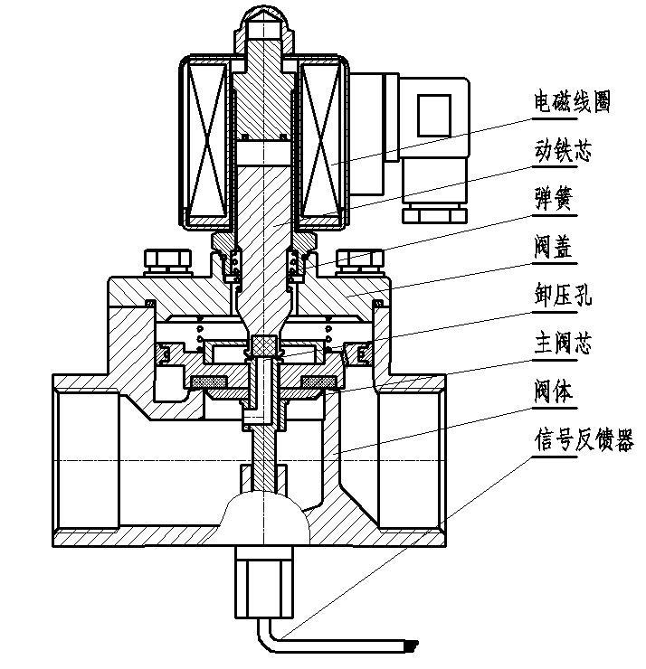 分步直动式电磁阀工作原理图