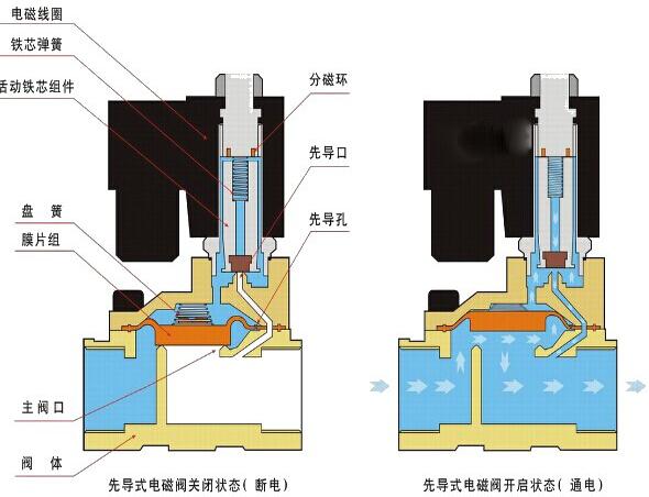 电磁阀,过滤减压阀,气动阀门,气动执行机构组合成简单的气路系统,而电磁阀最大的用处是控制气动执行机构开关,最终达到控制阀门开关,现在随着不同应用场合,对具体的电磁阀要求也不同,可以添加其他附件达到要求,目前电磁阀有三个大类:直动式电磁阀,分布直动式电磁阀,先导式电磁阀 1.