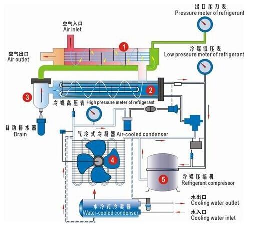 压缩空气干燥器根据不同的功用有不同类型,以一般是用来把水蒸气从压缩空气中去除,经常用于工业制造以及商业设备等,下面将介绍干燥器的主要作用以及干燥方法。 对于空气洁净质量要求比较高的气动系统,为了有效的去除压缩空气中的水蒸气,是必须要安装压缩空气干燥器的,由于压缩空气是经过初步的净化步骤:冷却器-油水分离器-气罐-主管路过滤器,不可能把水蒸气完全去除干净,并且水蒸汽的多少是由空气的湿度以及压力和相对湿度大小来决定的,不是由人为决定,所以必须安装干燥器。 其中吸附干燥器和冷冻干燥器是在工业制造行业经常使用的干