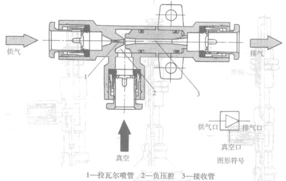 真空发生器原理_真空发生器工作原理图-台湾dpc真空