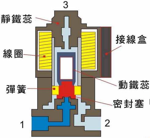 电磁阀阀芯故障解析图片