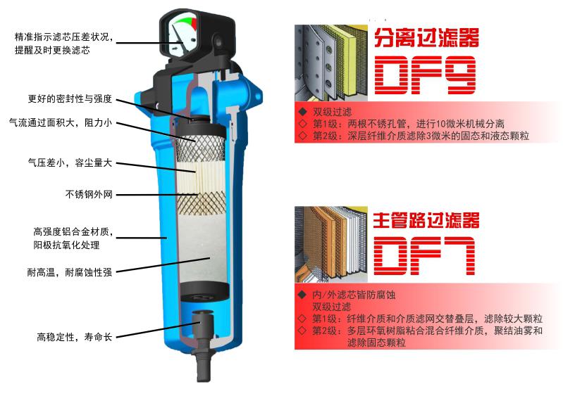 空压机精密过滤器结构图